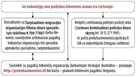 pagalbos schema - Lietuvoje